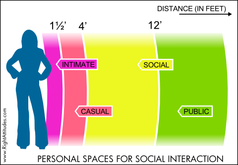 Personal Spaces for Social Interaction