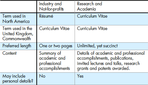 Difference between Résumé and Curriculum Vitae