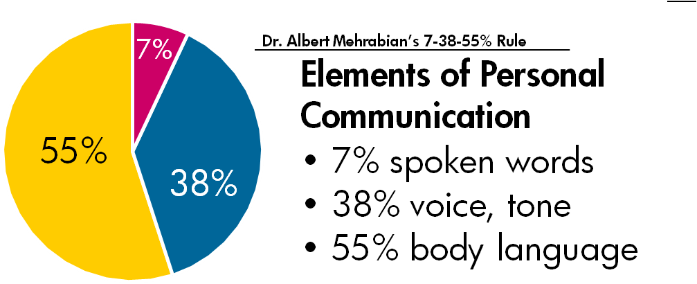 7-38-55 Rule of Personal Communication