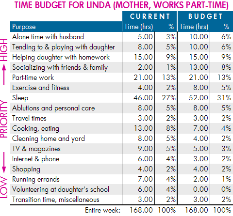 Time budget example: mother with part-time work