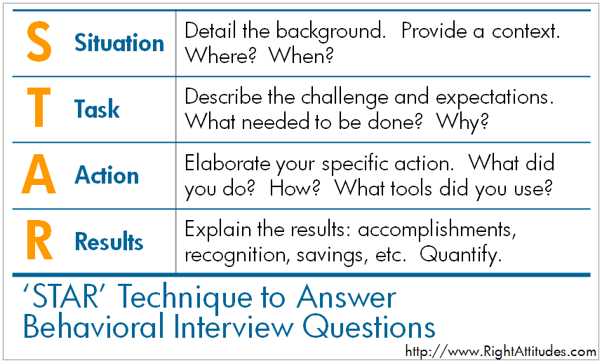 Use The STAR Technique to Ace Your Behavioral Interview – Interview Question