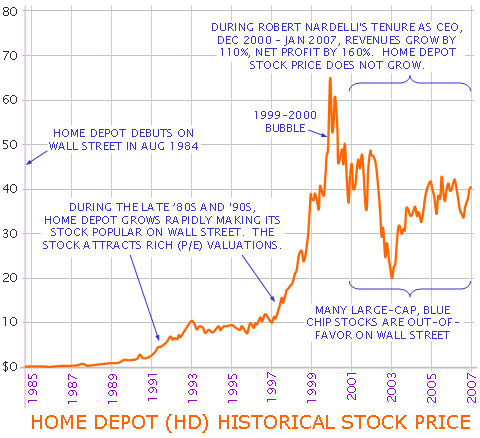 Home Depot Stock Underperformance Who S To Blame