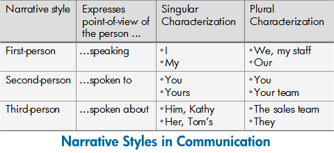 Narrative Styles in Communication