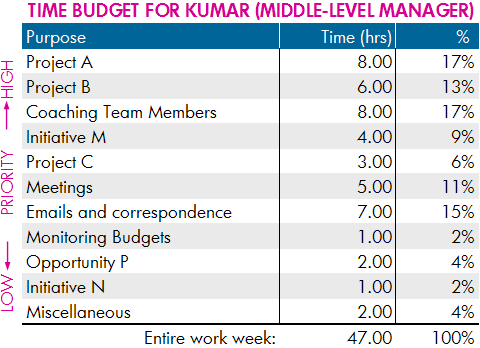 Time budget example: middle-level manager