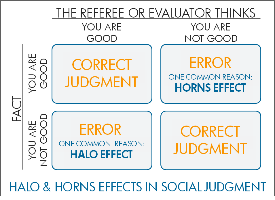 Halo and Horns Effects in Social Judgment