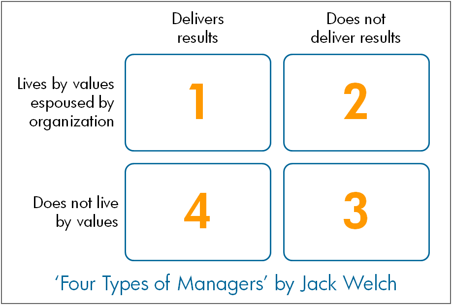 Jack Welch's Four Types of Managers